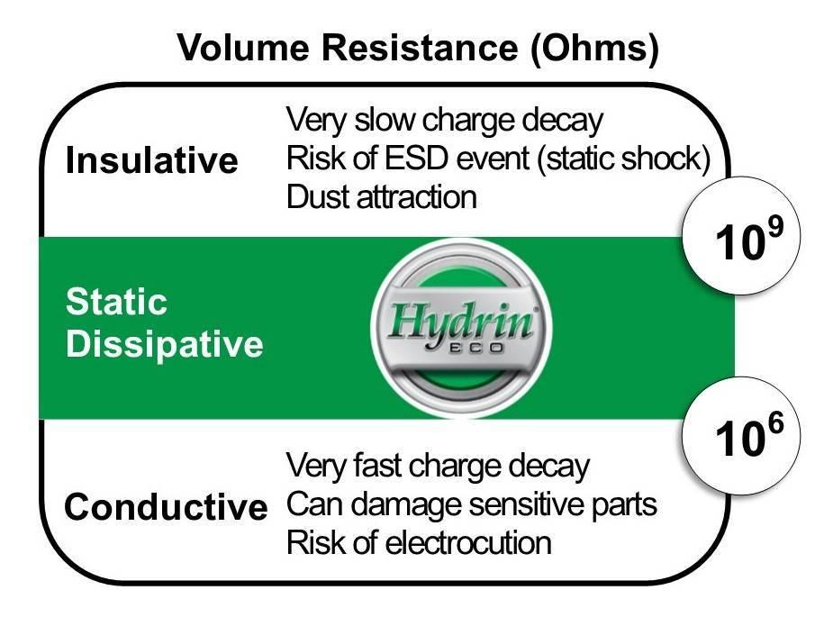 ESD Volume Resistance Comparison