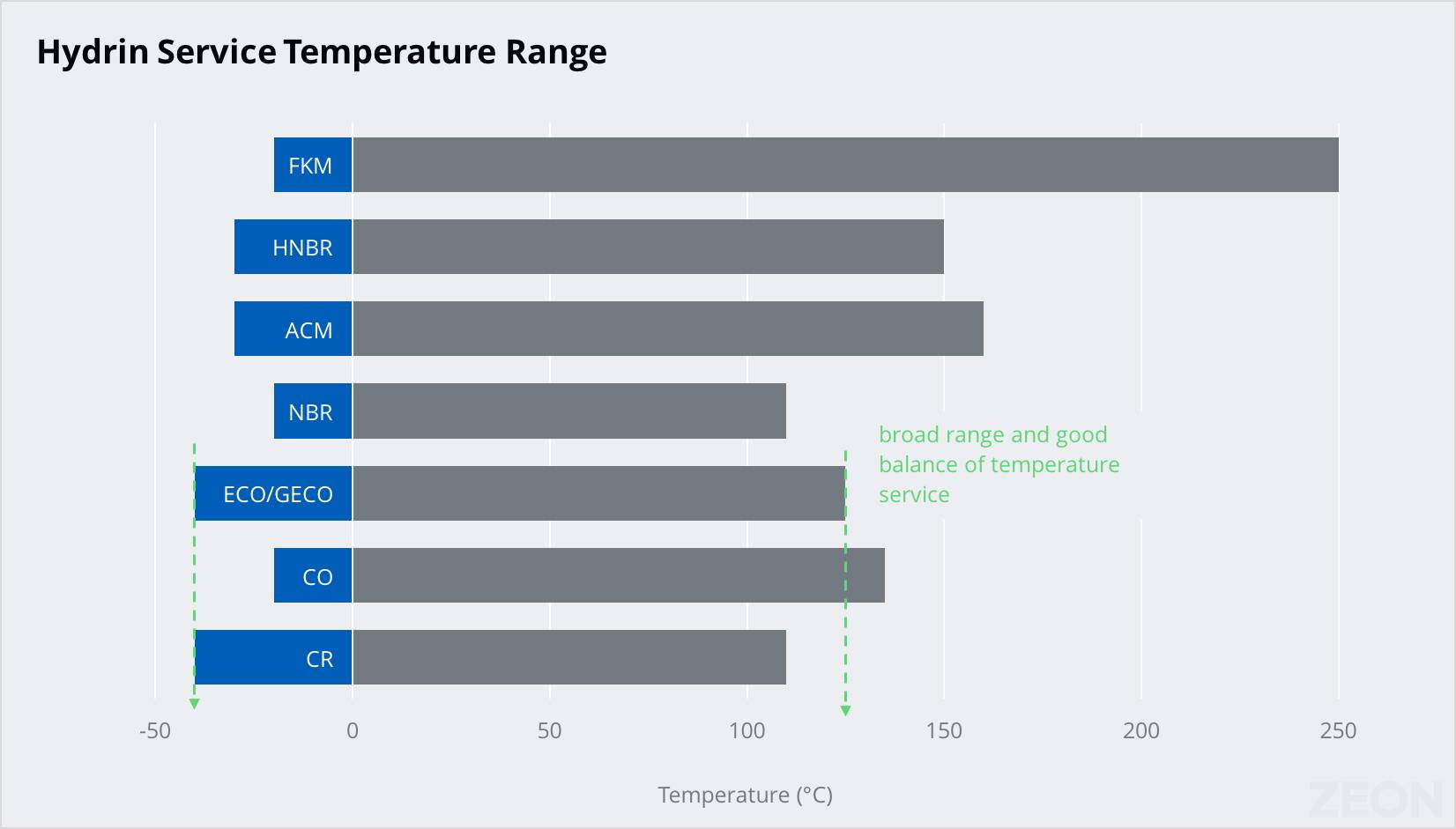Chart showing Hydrin's broad serviceable temperature range