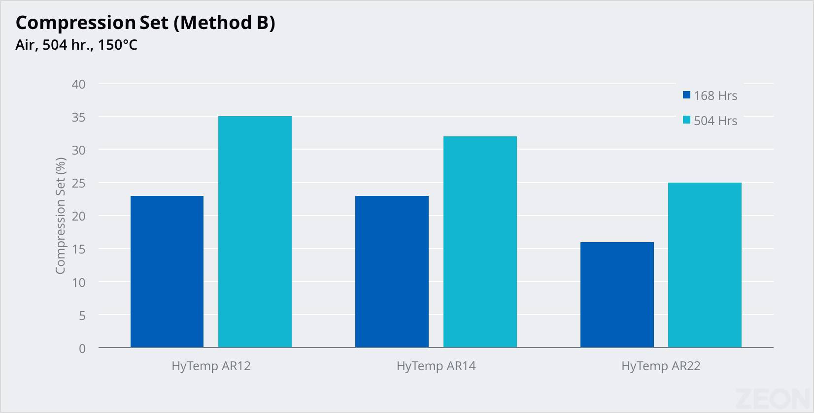Chart showing zeon chemicals HyTemp compression set performance