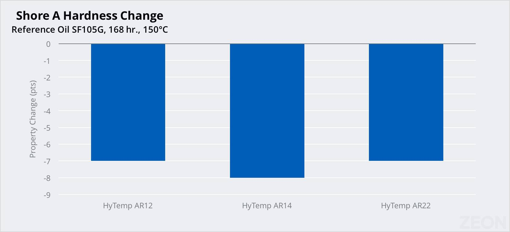 Chart showing zeon chemicals HyTemp oil resistance against hardness change