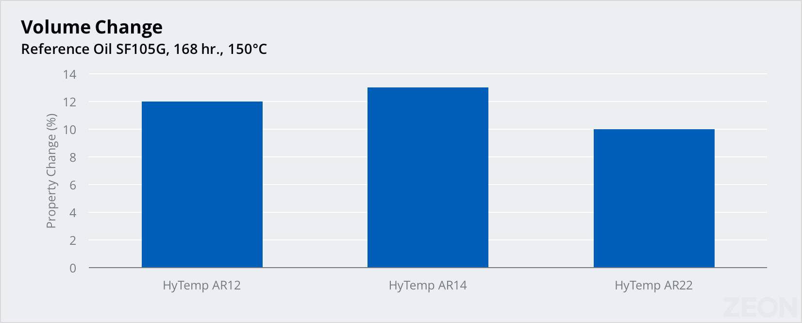 Chart showing HyTemp's oil resistance against volume change