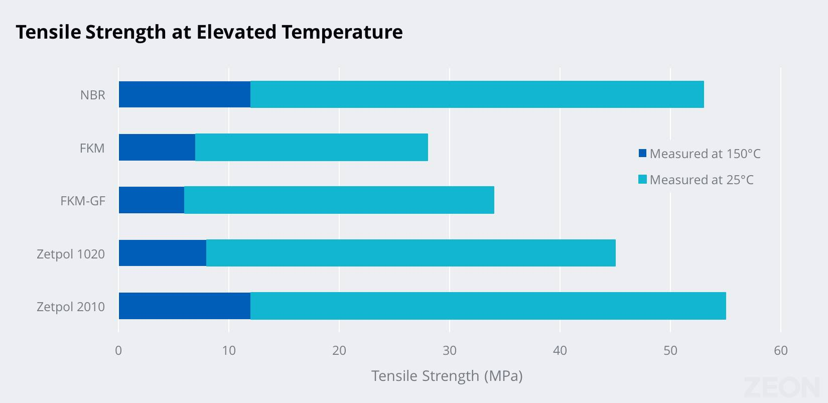 Chart showing Zetpol's retention of physical properties at elevated temperatures